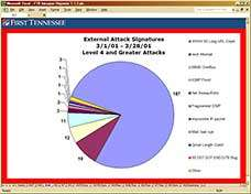 First Tennessee Bank Intrusion Reporter chart page